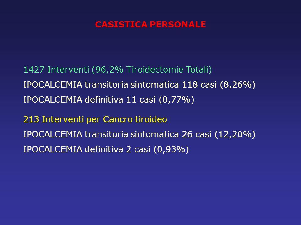 CASISTICA PERSONALE 1427 Interventi (96,2% Tiroidectomie Totali) IPOCALCEMIA transitoria sintomatica 118 casi (8,26%) IPOCALCEMIA definitiva 11 casi (