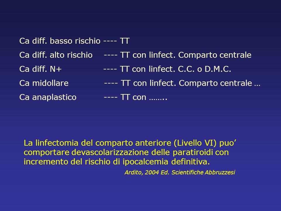 La linfectomia del comparto anteriore (Livello VI) puo comportare devascolarizzazione delle paratiroidi con incremento del rischio di ipocalcemia defi