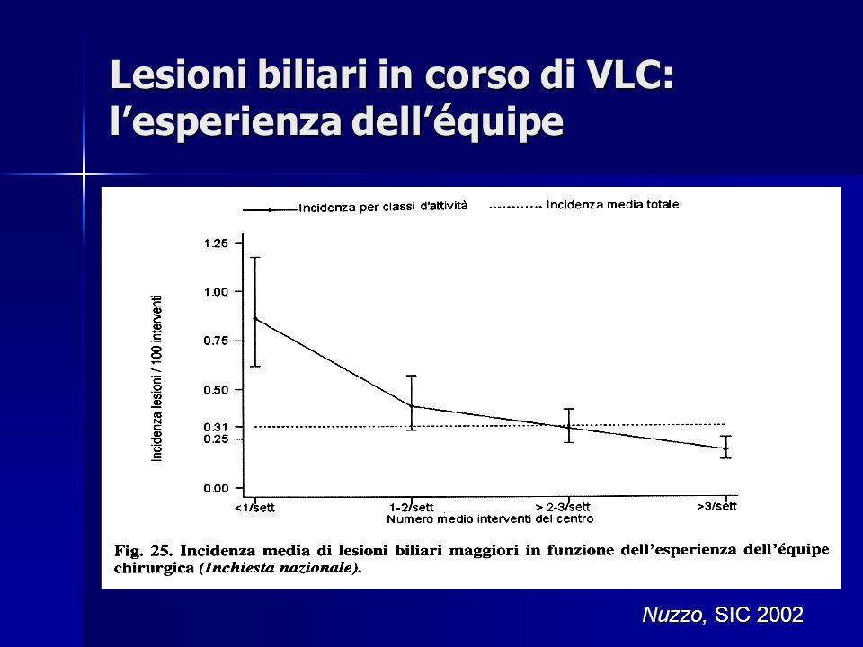 Lesioni biliari in corso di VLC: lesperienza delléquipe Nuzzo, SIC 2002