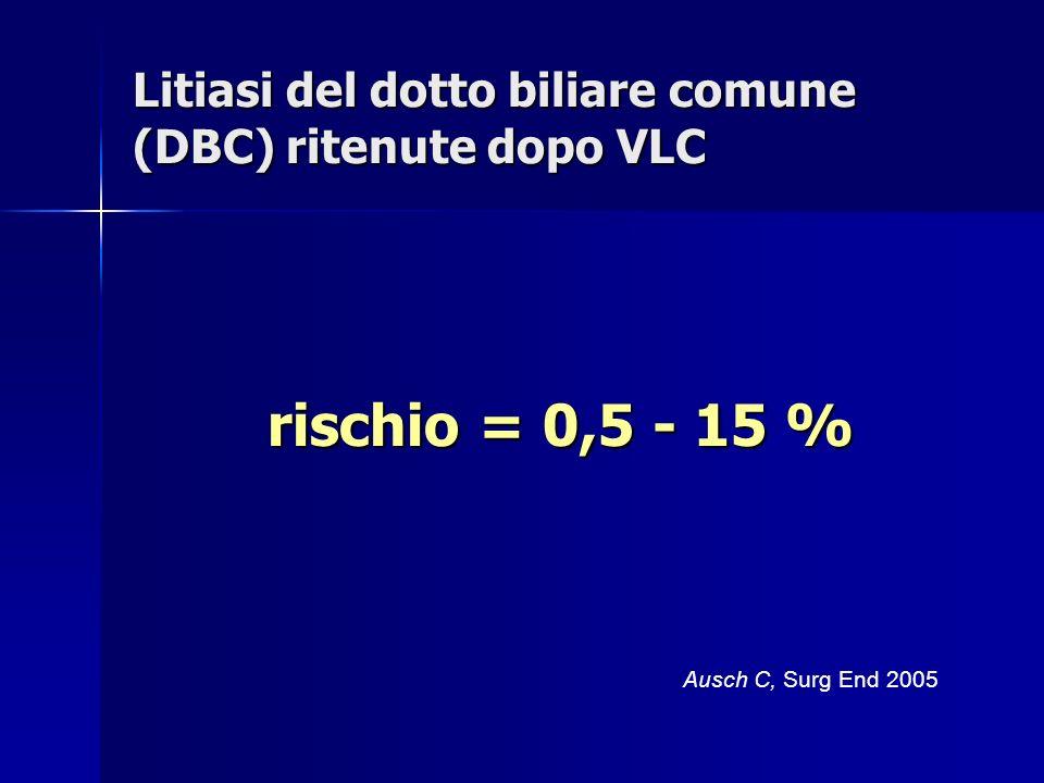 Litiasi del dotto biliare comune (DBC) ritenute dopo VLC rischio = 0,5 - 15 % Ausch C, Surg End 2005
