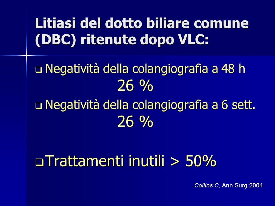 Litiasi del dotto biliare comune (DBC) ritenute dopo VLC: Negatività della colangiografia a 48 h 26 % Negatività della colangiografia a 48 h 26 % Negatività della colangiografia a 6 sett.