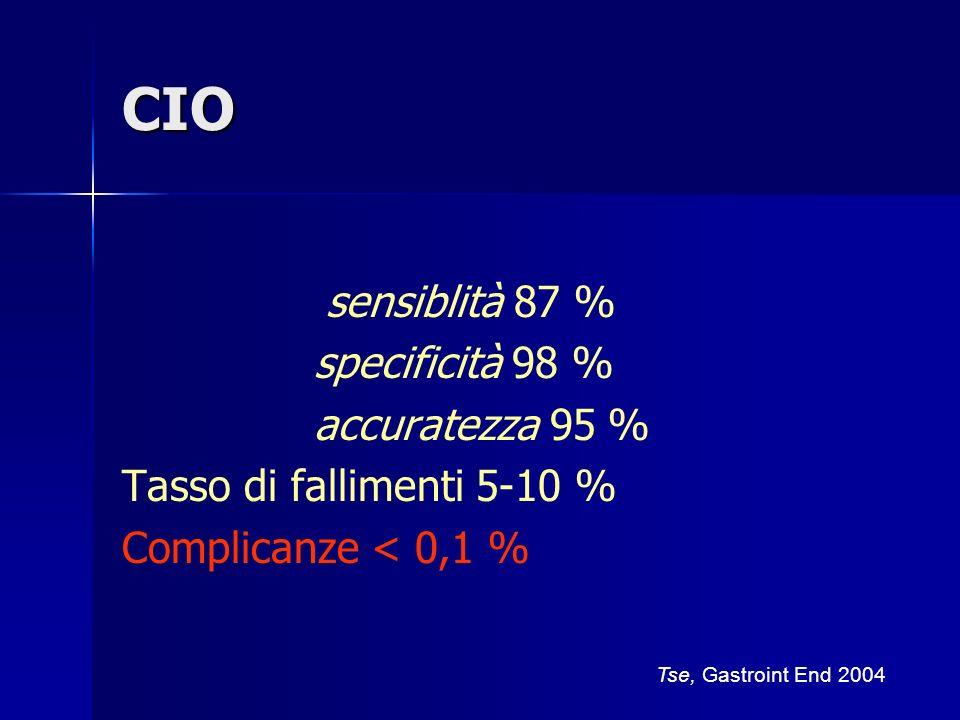 CIO sensiblità 87 % specificità 98 % accuratezza 95 % Tasso di fallimenti 5-10 % Complicanze < 0,1 % Tse, Gastroint End 2004