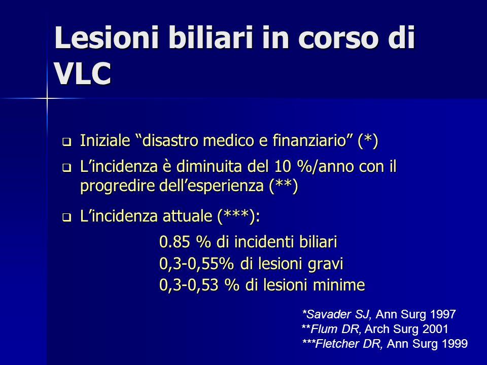 Lesioni biliari in corso di VLC Iniziale disastro medico e finanziario (*) Iniziale disastro medico e finanziario (*) Lincidenza è diminuita del 10 %/anno con il progredire dellesperienza (**) Lincidenza è diminuita del 10 %/anno con il progredire dellesperienza (**) Lincidenza attuale (***): Lincidenza attuale (***): 0.85 % di incidenti biliari 0,3-0,55% di lesioni gravi 0,3-0,53 % di lesioni minime *Savader SJ, Ann Surg 1997 **Flum DR, Arch Surg 2001 ***Fletcher DR, Ann Surg 1999