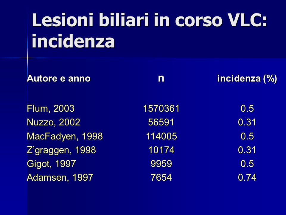 Autore e anno n incidenza (%) Flum, 200315703610.5 Nuzzo, 2002565910.31 MacFadyen, 19981140050.5 Zgraggen, 1998101740.31 Gigot, 199799590.5 Adamsen, 199776540.74 Lesioni biliari in corso VLC: incidenza
