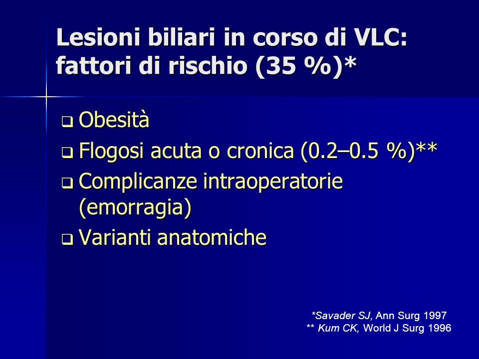 Lesioni biliari in corso di VLC: fattori di rischio (35 %)* Obesità Obesità Flogosi acuta o cronica (0.2–0.5 %)** Flogosi acuta o cronica (0.2–0.5 %)** Complicanze intraoperatorie (emorragia) Complicanze intraoperatorie (emorragia) Varianti anatomiche Varianti anatomiche *Savader SJ, Ann Surg 1997 ** Kum CK, World J Surg 1996