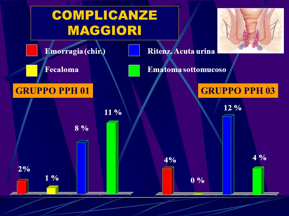 COMPLICANZE MAGGIORI GRUPPO PPH 01GRUPPO PPH 03 Emorragia (chir.) Fecaloma Ritenz. Acuta urina Ematoma sottomucoso 2% 1 % 8 % 11 % 4% 0 % 12 % 4 %