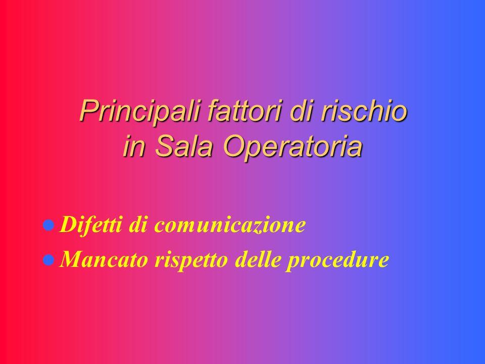 Principali fattori di rischio in Sala Operatoria Difetti di comunicazione Mancato rispetto delle procedure
