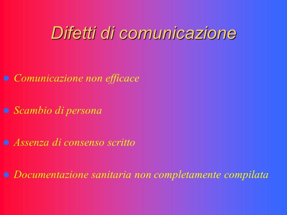 Difetti di comunicazione Comunicazione non efficace Scambio di persona Assenza di consenso scritto Documentazione sanitaria non completamente compilat