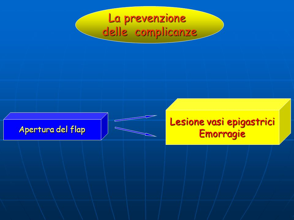 La prevenzione delle complicanze Apertura del flap Lesione vasi epigastrici Emorragie