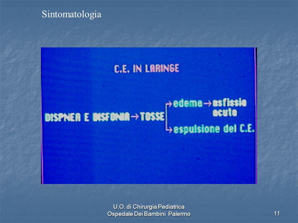 U.O. di Chirurgia Pediatrica Ospedale Dei Bambini Palermo11 Sintomatologia