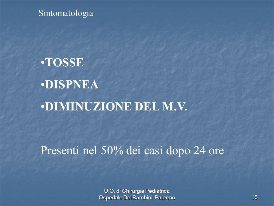 U.O. di Chirurgia Pediatrica Ospedale Dei Bambini Palermo15 Sintomatologia TOSSE DISPNEA DIMINUZIONE DEL M.V. Presenti nel 50% dei casi dopo 24 ore