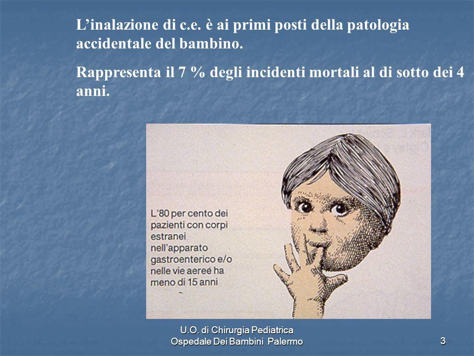 U.O. di Chirurgia Pediatrica Ospedale Dei Bambini Palermo3 Linalazione di c.e. è ai primi posti della patologia accidentale del bambino. Rappresenta i