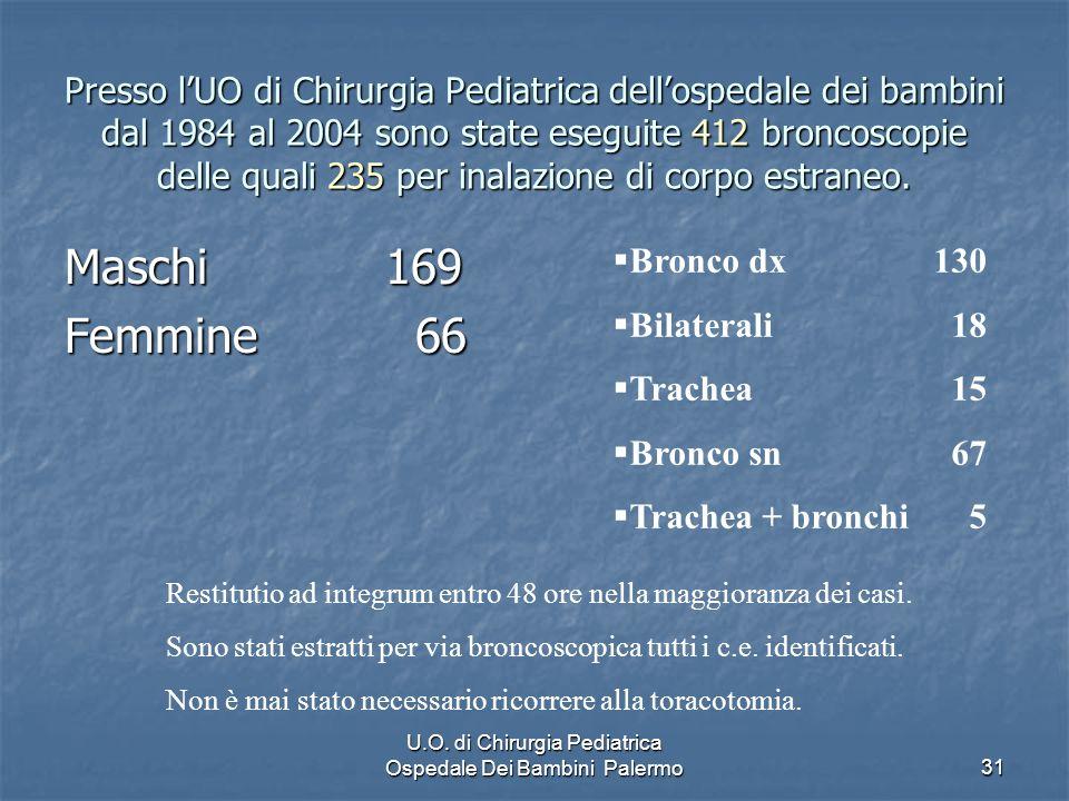 U.O. di Chirurgia Pediatrica Ospedale Dei Bambini Palermo31 Presso lUO di Chirurgia Pediatrica dellospedale dei bambini dal 1984 al 2004 sono state es