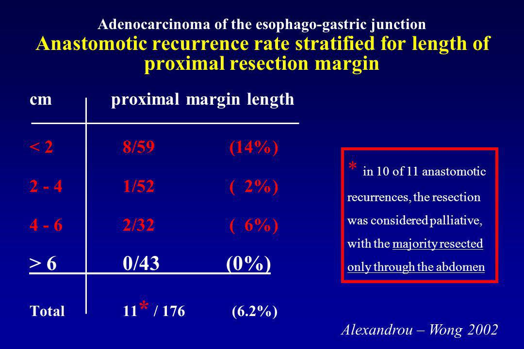 Adenocarcinoma of the esophago-gastric junction Anastomotic recurrence rate stratified for length of proximal resection margin cm proximal margin leng
