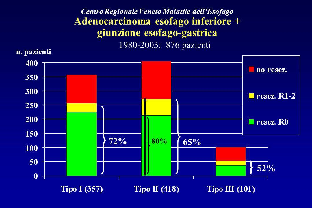 Centro Regionale Veneto Malattie dellEsofago Adenocarcinoma esofago inferiore + giunzione esofago-gastrica 1980-2003: 876 pazienti 72% 65% 52% n. pazi