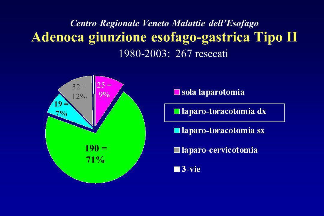Centro Regionale Veneto Malattie dellEsofago Adenoca giunzione esofago-gastrica Tipo II 1980-2003: 267 resecati 190 = 71% 32 = 12% 25 = 9% 19 = 7%