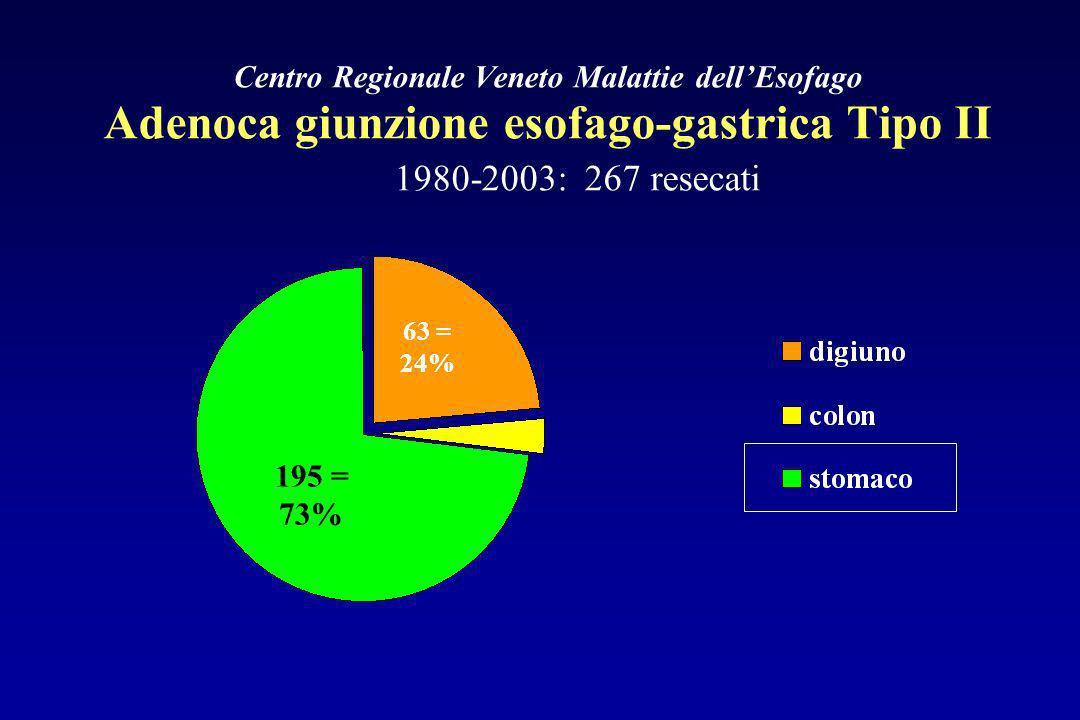 Centro Regionale Veneto Malattie dellEsofago Adenoca giunzione esofago-gastrica Tipo II 1980-2003: 267 resecati 195 = 73% 63 = 24%