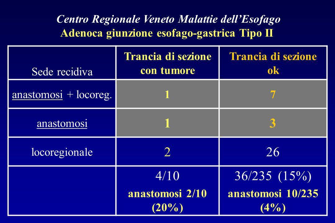 Centro Regionale Veneto Malattie dellEsofago Adenoca giunzione esofago-gastrica Tipo II Sede recidiva Trancia di sezione con tumore Trancia di sezione