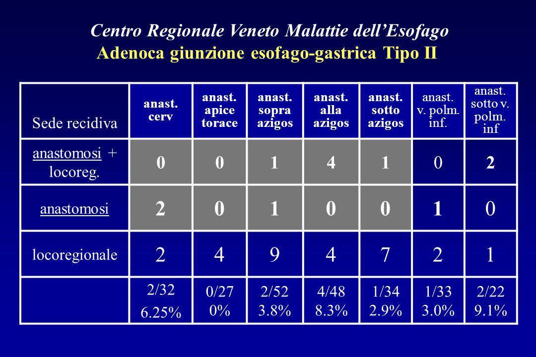 Centro Regionale Veneto Malattie dellEsofago Adenoca giunzione esofago-gastrica Tipo II Sede recidiva anast. cerv anast. apice torace anast. sopra azi
