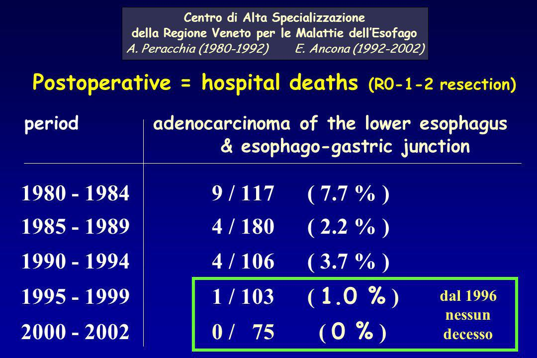 Postoperative = hospital deaths (R0-1-2 resection) period adenocarcinoma of the lower esophagus & esophago-gastric junction 1980 - 19849 / 117( 7.7 %