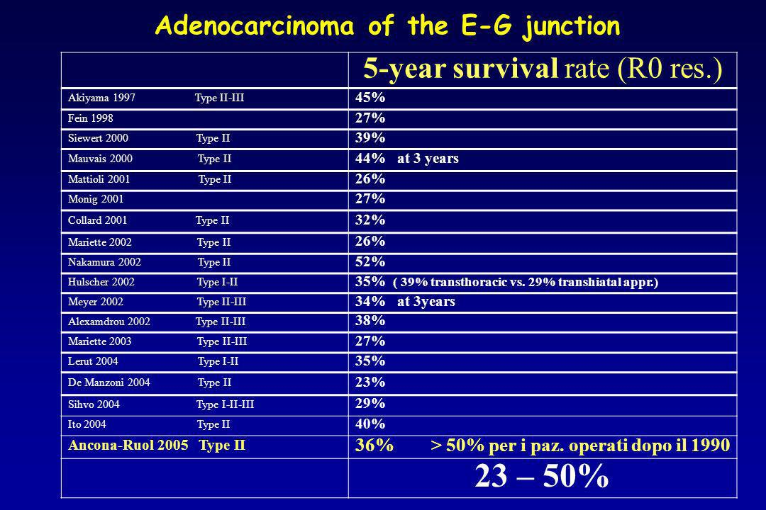 Adenocarcinoma of the E-G junction 5-year survival rate (R0 res.) Akiyama 1997 Type II-III 45% Fein 1998 27% Siewert 2000 Type II 39% Mauvais 2000 Typ
