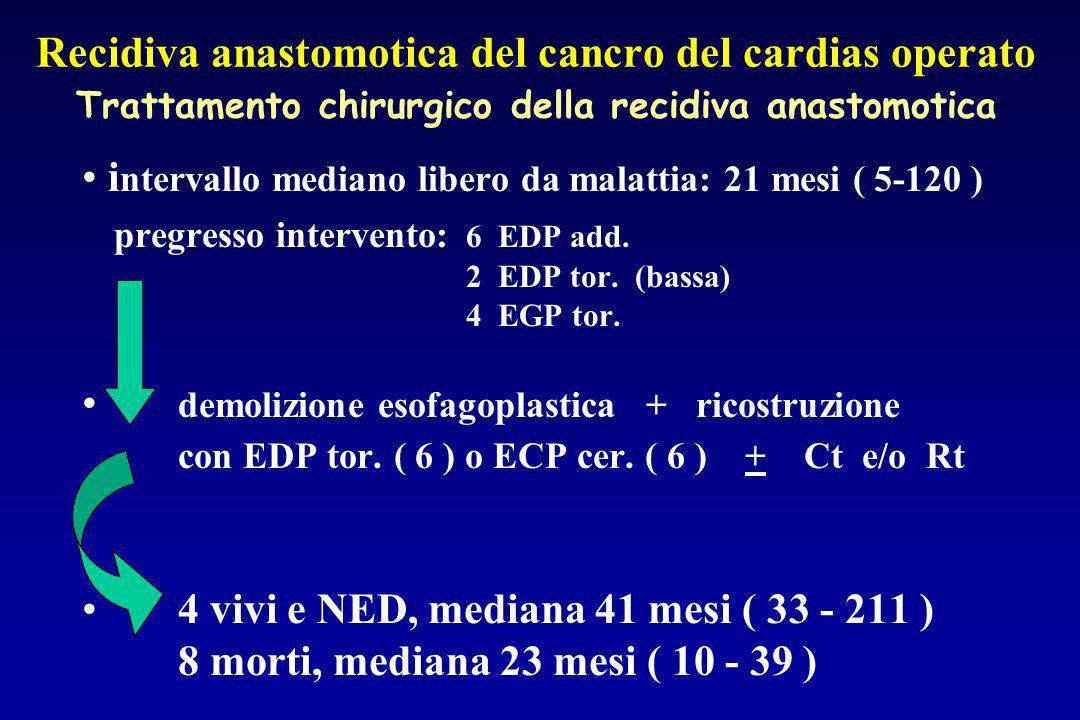 Recidiva anastomotica del cancro del cardias operato Trattamento chirurgico della recidiva anastomotica i ntervallo mediano libero da malattia: 21 mes