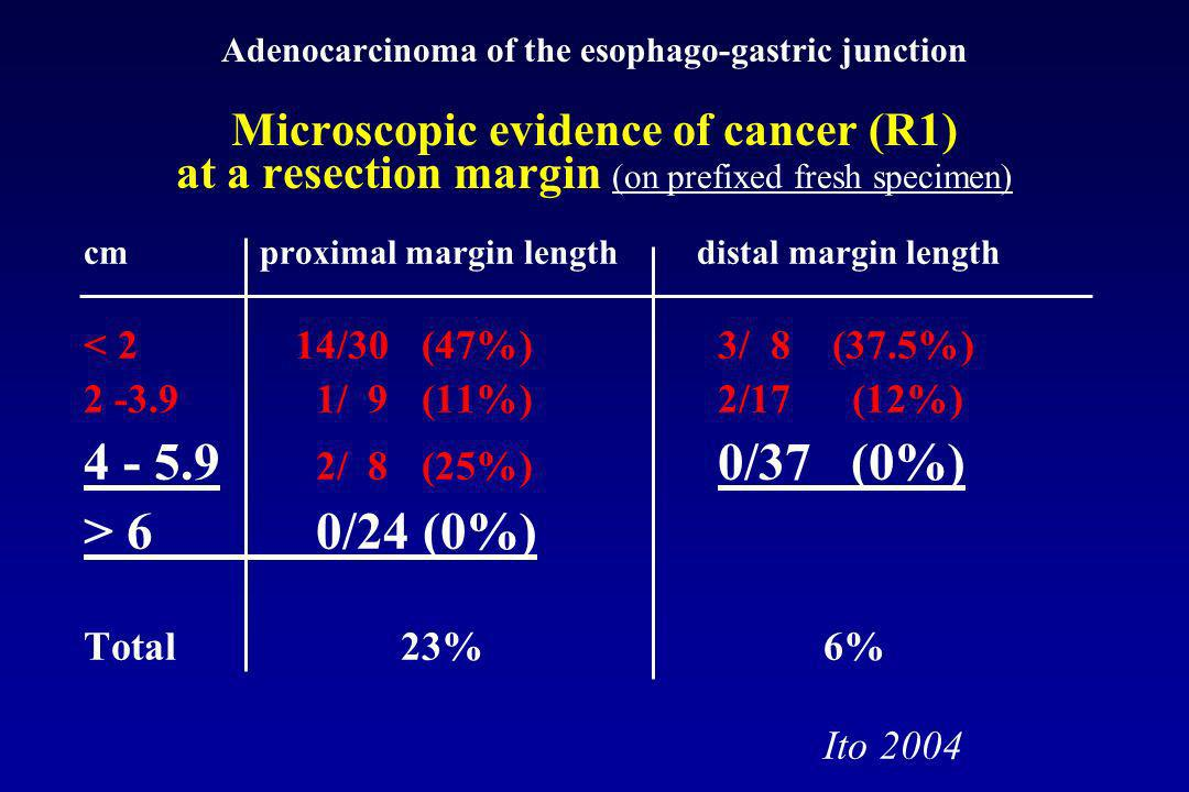 Adenocarcinoma of the esophago-gastric junction Microscopic evidence of cancer at a resection margin proximal margin length (cm) on prefixed fresh specimen < 2T1-T2 0/ 9 T3-T4 14/21 2 -3.9T1-T2 0/ 6T3-T4 1/ 4 4 - 5.9T1-T2 0/ 4T3-T3 3/ 4 > 6T1-T2 0/13T3-T4 0/10 distal margin length (cm) on prefixed fresh specimen < 2T1-T2 1/ 1 T3-T4 2/ 7 2 -3.9T1-T2 1/ 8T3-T4 1/ 9 4 - 5.9T1-T2 0/21T3-T3 0/16 The degree of intramural tumor spread and the risk of residual cancer at the section margin is correlated with T stage Ito 2004 EUS preop.