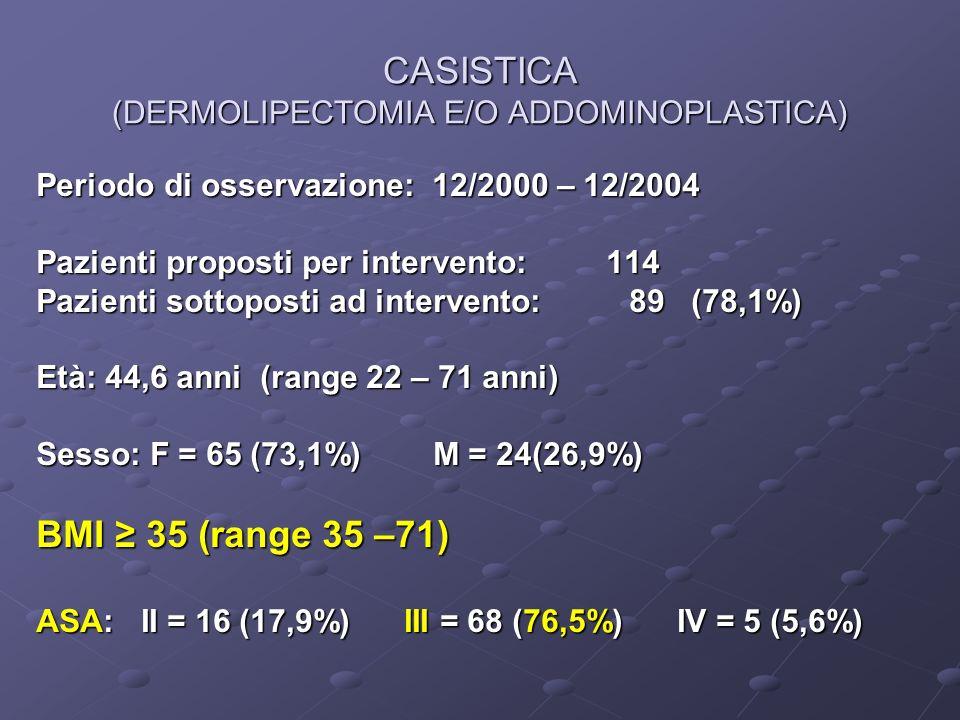 CASISTICA (DERMOLIPECTOMIA E/O ADDOMINOPLASTICA) Periodo di osservazione: 12/2000 – 12/2004 Pazienti proposti per intervento: 114 Pazienti sottoposti