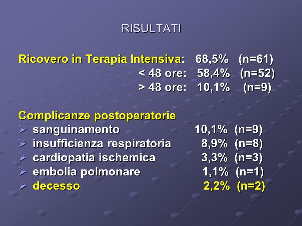 RISULTATI Ricovero in Terapia Intensiva: 68,5% (n=61) < 48 ore: 58,4% (n=52) < 48 ore: 58,4% (n=52) > 48 ore: 10,1% (n=9) > 48 ore: 10,1% (n=9) Compli
