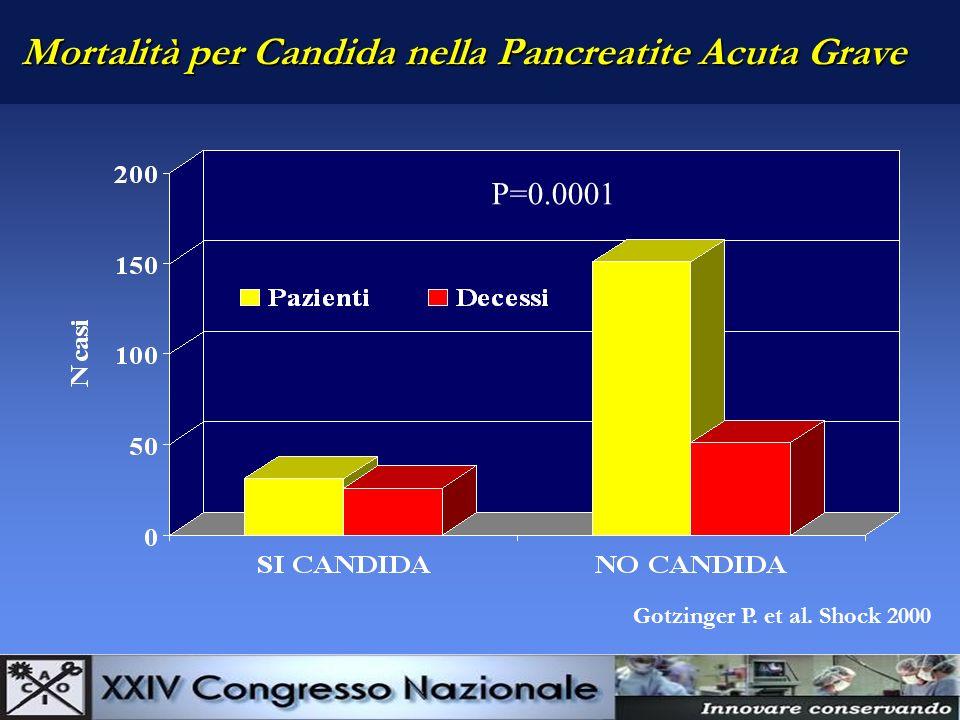 Mortalità per Candida nella Pancreatite Acuta Grave P=0.0001 Gotzinger P. et al. Shock 2000