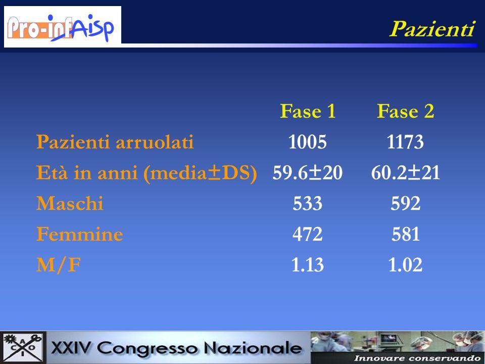 Fase 1Fase 2 Pazienti arruolati10051173 Età in anni (media±DS)59.6±2060.2±21 Maschi533592 Femmine472581 M/F1.131.02 Pazienti