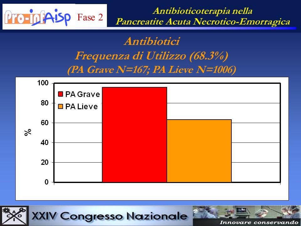 Antibioticoterapia nella Pancreatite Acuta Necrotico-Emorragica Antibiotici Frequenza di Utilizzo (68.3%) (PA Grave N=167; PA Lieve N=1006) Fase 2
