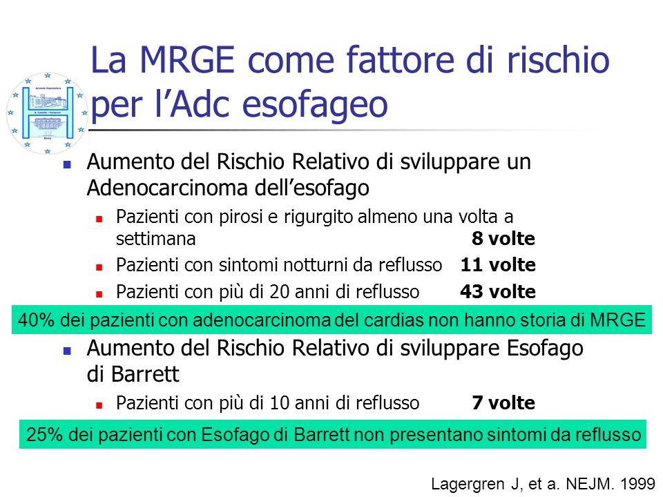 La MRGE come fattore di rischio per lAdc esofageo Aumento del Rischio Relativo di sviluppare un Adenocarcinoma dellesofago Pazienti con pirosi e rigur