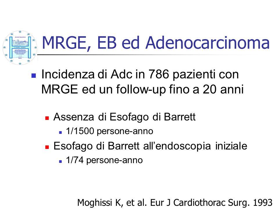 MRGE, EB ed Adenocarcinoma Incidenza di Adc in 786 pazienti con MRGE ed un follow-up fino a 20 anni Assenza di Esofago di Barrett 1/1500 persone-anno