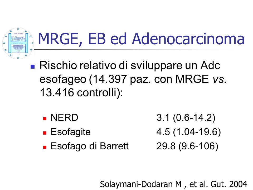 MRGE, EB ed Adenocarcinoma Rischio relativo di sviluppare un Adc esofageo (14.397 paz. con MRGE vs. 13.416 controlli): NERD3.1 (0.6-14.2) Esofagite4.5
