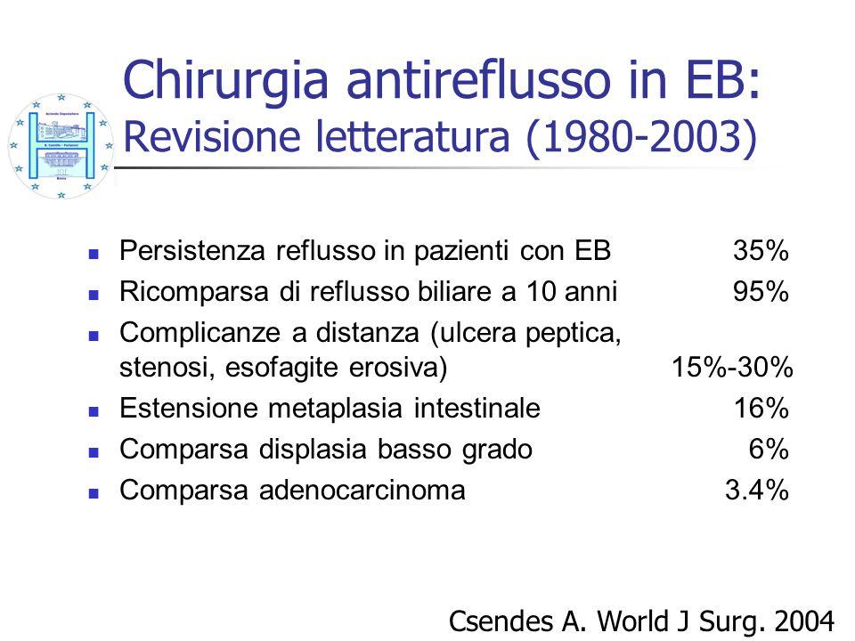 Chirurgia antireflusso in EB: Revisione letteratura (1980-2003) Persistenza reflusso in pazienti con EB 35% Ricomparsa di reflusso biliare a 10 anni 9