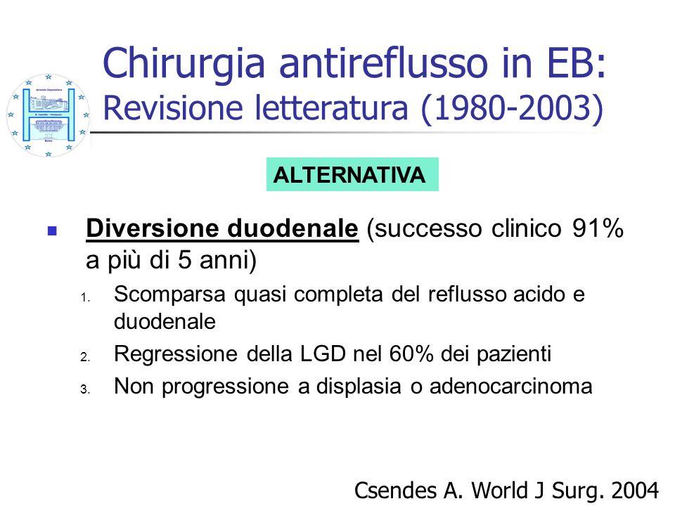 Chirurgia antireflusso in EB: Revisione letteratura (1980-2003) Diversione duodenale (successo clinico 91% a più di 5 anni) 1. Scomparsa quasi complet