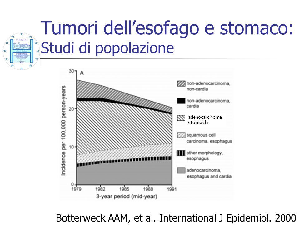Barrett: Progressione a cancro HGD alle biopsie iniziali The Seattle Barretts Esophagus Project 1983-1998 Rudolph et al, Ann Int Med 2000;132:612