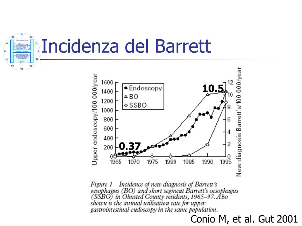 Incidenza del Barrett Conio M, et al. Gut 2001 10.5 0.37