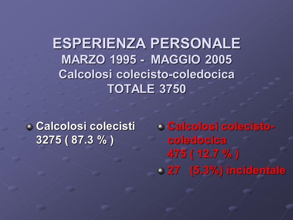 ESPERIENZA PERSONALE MARZO 1995 - MAGGIO 2005 Calcolosi colecisto-coledocica TOTALE 3750 Calcolosi colecisti 3275 ( 87.3 % ) Calcolosi colecisto- coledocica 475 ( 12.7 % ) 27 (5.3%) incidentale