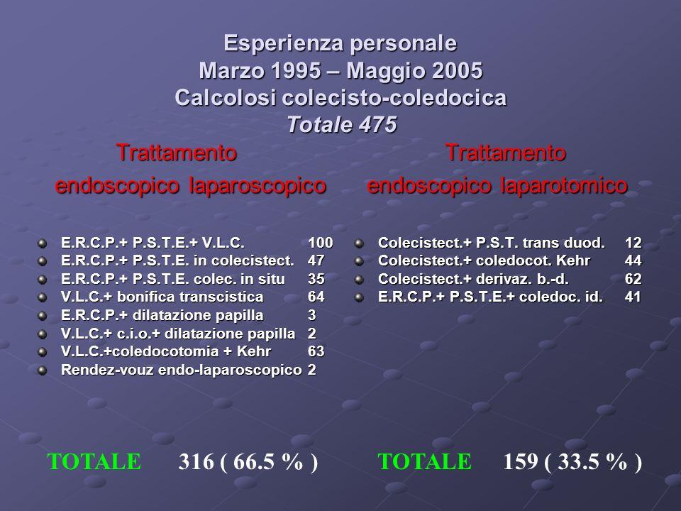 Esperienza personale Marzo 1995 – Maggio 2005 Calcolosi colecisto-coledocica Totale 475 Trattamento Trattamento endoscopico laparoscopico endoscopico laparotomico E.R.C.P.+ P.S.T.E.+ V.L.C.100 E.R.C.P.+ P.S.T.E.