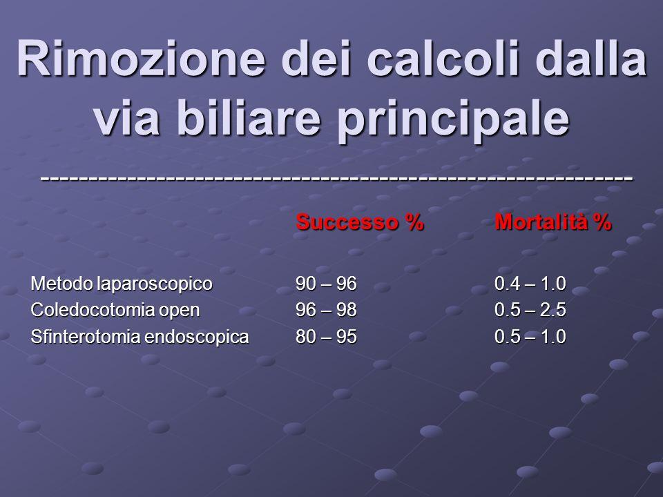 Rimozione dei calcoli dalla via biliare principale ------------------------------------------------------------- Successo %Mortalità % Successo %Mortalità % Metodo laparoscopico90 – 960.4 – 1.0 Coledocotomia open96 – 980.5 – 2.5 Sfinterotomia endoscopica80 – 950.5 – 1.0