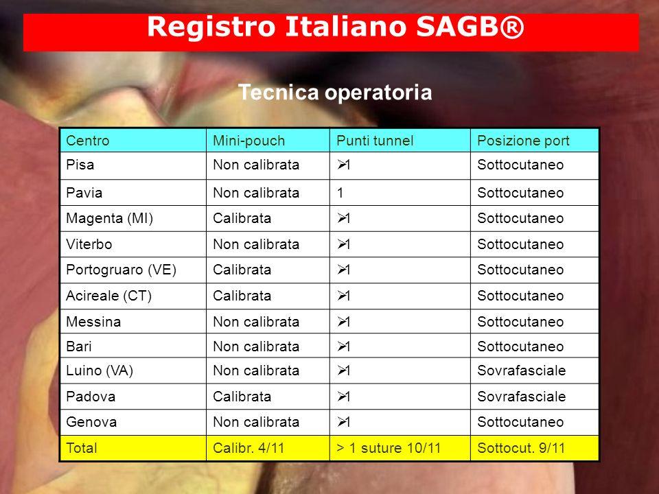 Registro Italiano SAGB® Tecnica operatoria CentroMini-pouchPunti tunnelPosizione port PisaNon calibrata 1Sottocutaneo PaviaNon calibrata1Sottocutaneo