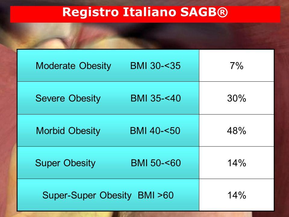 Moderate Obesity BMI 30-<357% Severe Obesity BMI 35-<4030% Morbid Obesity BMI 40-<5048% Super Obesity BMI 50-<6014% Super-Super Obesity BMI >6014% Reg