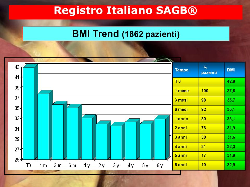 Registro Italiano SAGB® BMI Trend (1862 pazienti) Tempo % pazienti BMI T 042,9 1 mese10037,8 3 mesi9835,7 6 mesi9235,1 1 anno8033,1 2 anni7631,9 3 ann