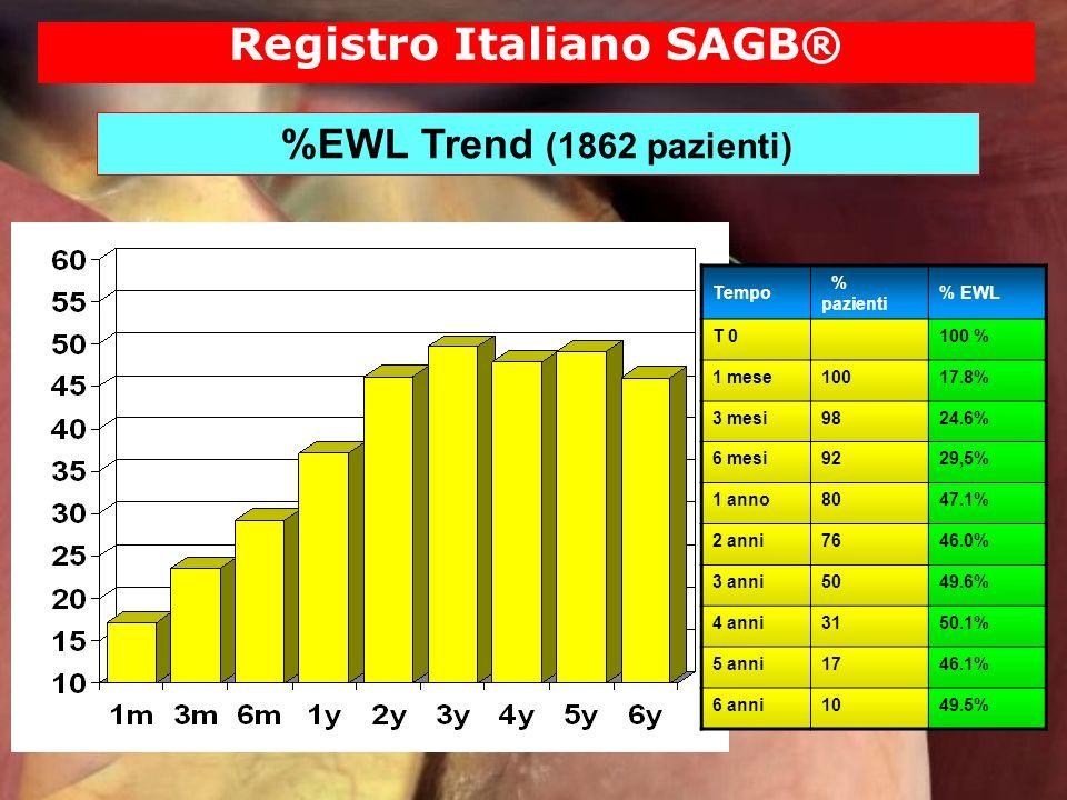 Registro Italiano SAGB® %EWL Trend (1862 pazienti) Tempo % pazienti % EWL T 0100 % 1 mese10017.8% 3 mesi9824.6% 6 mesi9229,5% 1 anno8047.1% 2 anni7646