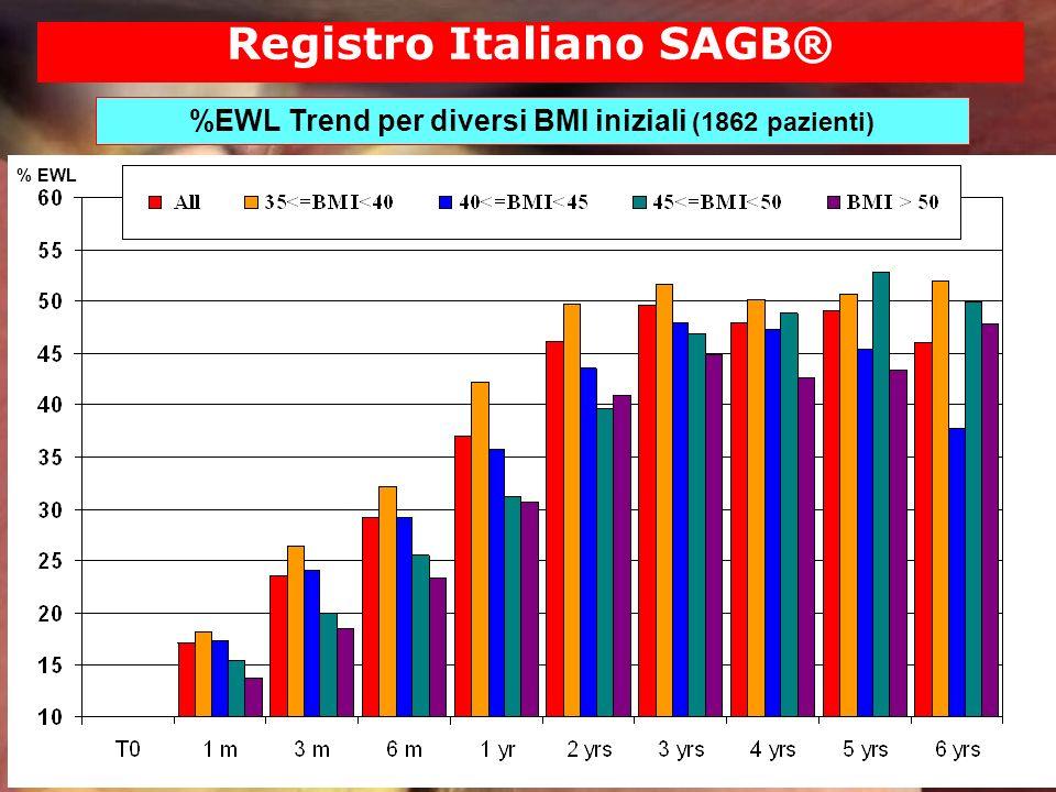 % EWL Registro Italiano SAGB® %EWL Trend per diversi BMI iniziali (1862 pazienti)