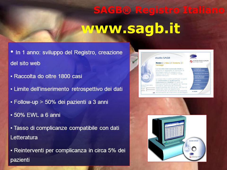 www.sagb.it SAGB® Registro Italiano In 1 anno: sviluppo del Registro, creazione del sito web Raccolta do oltre 1800 casi Limite dellinserimento retros