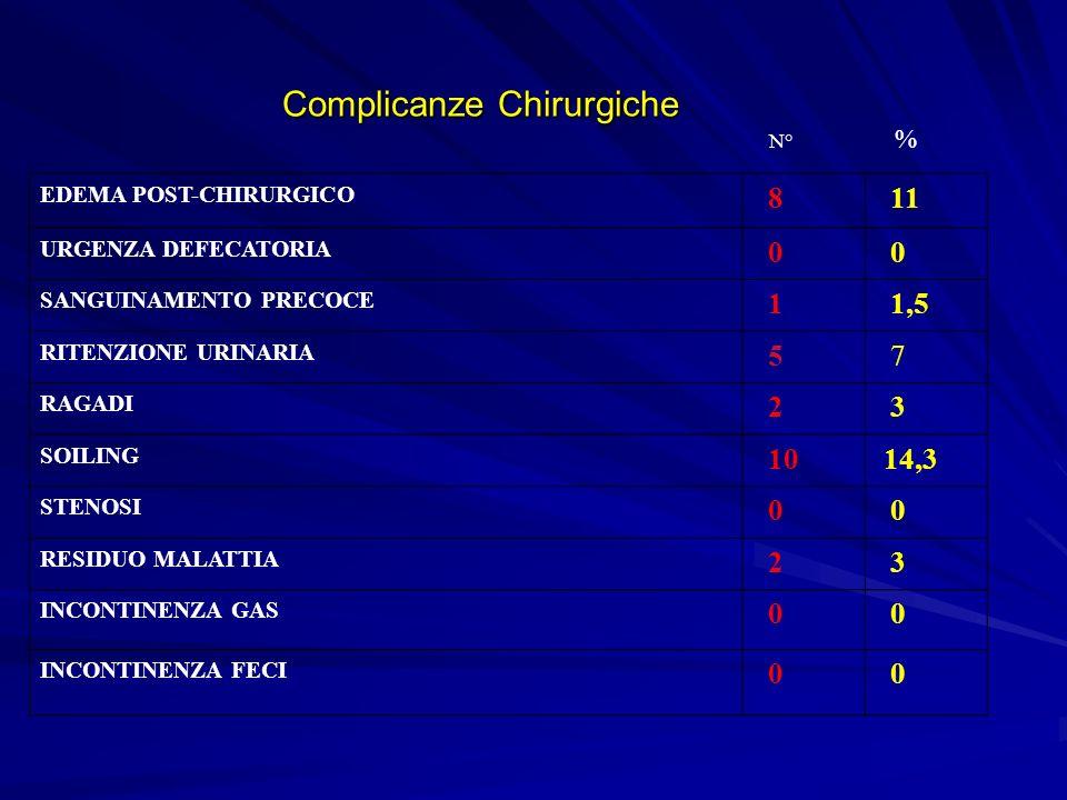 Complicanze Chirurgiche Complicanze Chirurgiche EDEMA POST-CHIRURGICO 8 11 URGENZA DEFECATORIA 0 0 SANGUINAMENTO PRECOCE 1 1,5 RITENZIONE URINARIA 5 7