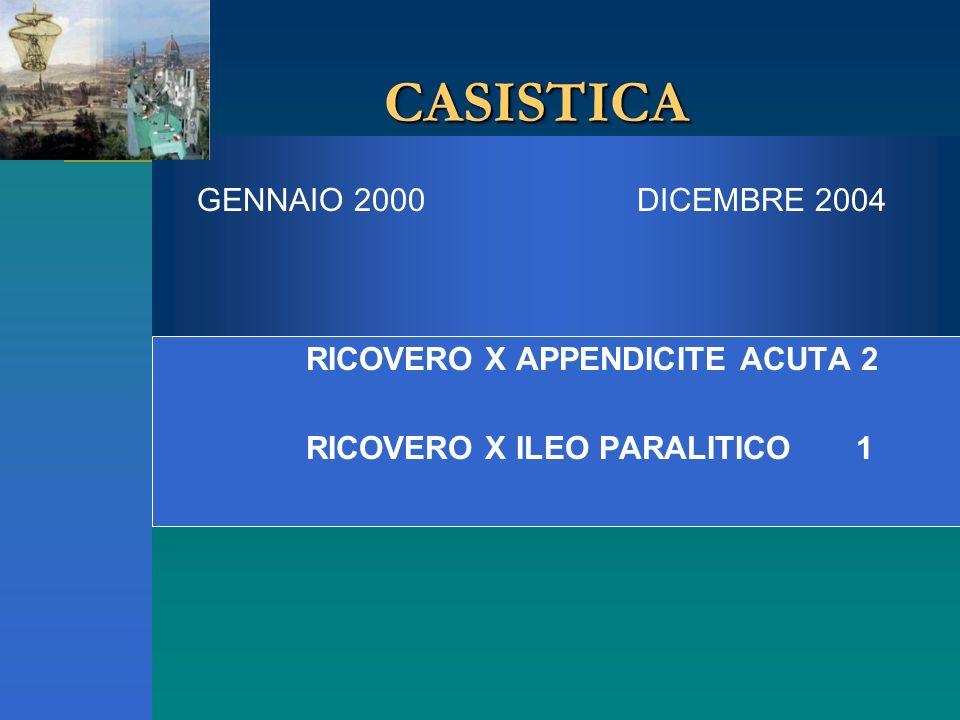 GENNAIO 2000 DICEMBRE 2004 CASISTICACASISTICA RICOVERO X APPENDICITE ACUTA 2 RICOVERO X ILEO PARALITICO 1